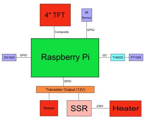 Hardware – MashBerry – Sebastian Düll